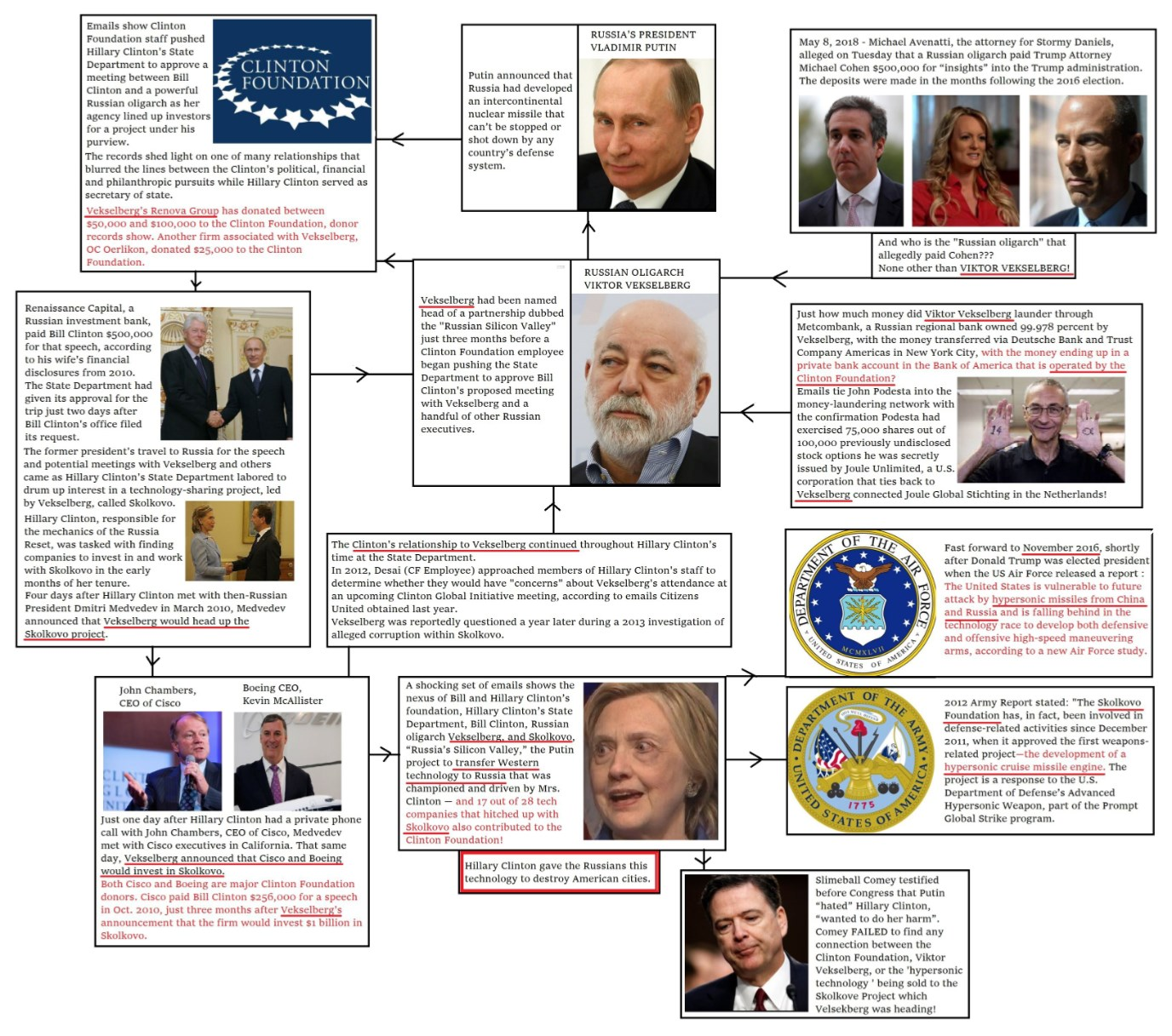 The Coalitions of the Connected. #NewQ #QAnon #GreatAwakening #NeonRevolt